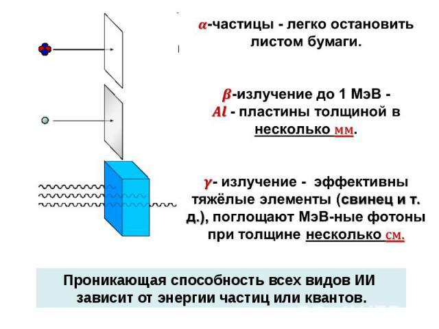 -частицы - легко остановить листом бумаги. -излучение до 1 МэВ - - пластины толщиной в несколько . - излучение - эффективны тяжёлые элементы (свинец и т. д.), поглощают МэВ-ные фотоны при толщине несколько