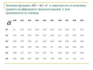 Значения функции в зависимости от величины среднего коэффициента звукопоглощения