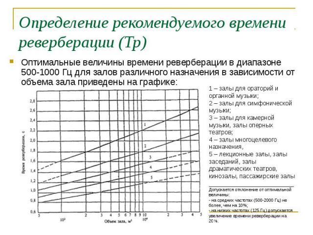 Определение рекомендуемого времени реверберации (Тр) Оптимальные величины времени реверберации в диапазоне 500-1000 Гц для залов различного назначения в зависимости от объема зала приведены на графике: