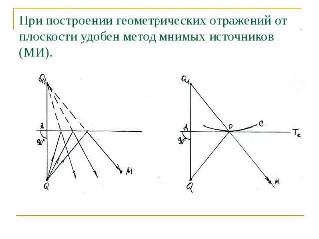 При построении геометрических отражений от плоскости удобен метод мнимых источников (МИ).