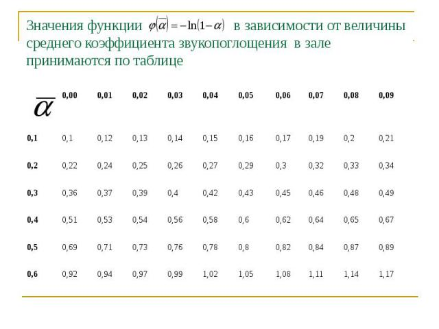 Значения функции в зависимости от величины среднего коэффициента звукопоглощения в зале принимаются по таблице