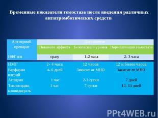 Временные показатели гемостаза после введения различных антитромботических средс