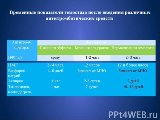 Временные показатели гемостаза после введения различных антитромботических средств