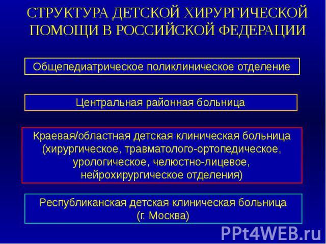СТРУКТУРА ДЕТСКОЙ ХИРУРГИЧЕСКОЙ ПОМОЩИ В РОССИЙСКОЙ ФЕДЕРАЦИИ