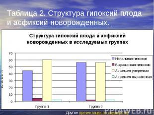 Таблица 2. Структура гипоксий плода и асфиксий новорожденных.