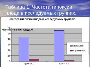 Таблица 1. Частота гипоксии плода в исследуемых группах.