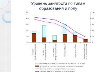 Уровень занятости по типам образования и полу