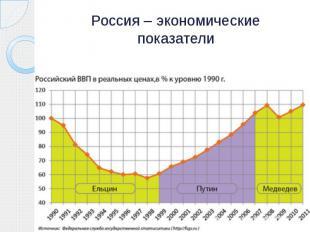 Россия – экономические показатели