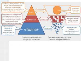 Социальная стратификация (критерий – знание)