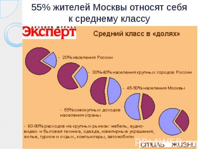 55% жителей Москвы относят себя к среднему классу