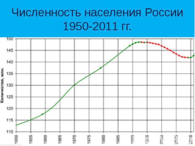 Численность населения России 1950-2011 гг.