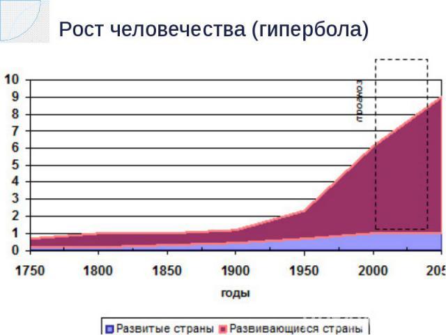 Рост человечества (гипербола)