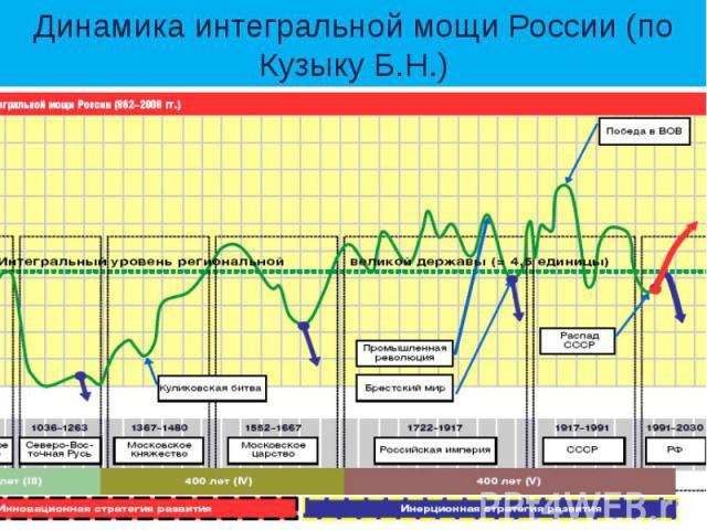 Динамика интегральной мощи России (по Кузыку Б.Н.)