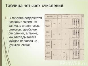 В таблице содержится название чисел, их запись в славянском, римском, арабском с