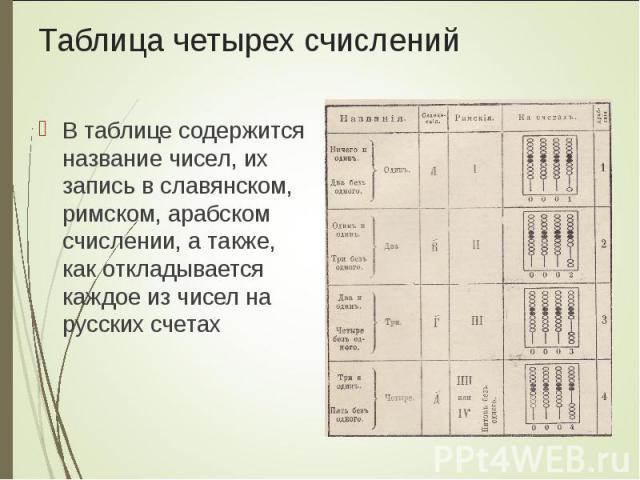 В таблице содержится название чисел, их запись в славянском, римском, арабском счислении, а также, как откладывается каждое из чисел на русских счетах В таблице содержится название чисел, их запись в славянском, римском, арабском счислении, а также,…