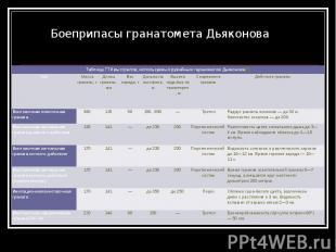Боеприпасы гранатомета Дьяконова