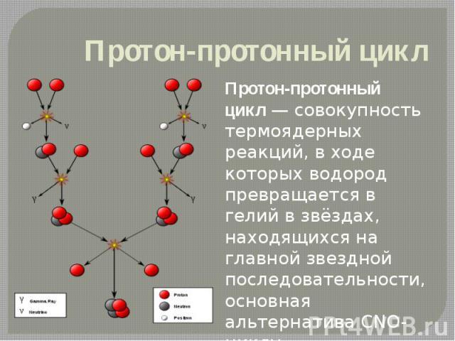 Протон-протонный цикл