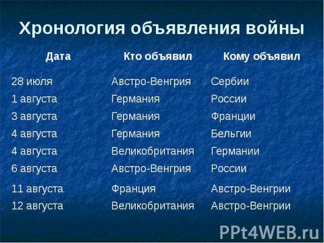 Хронология объявления войны