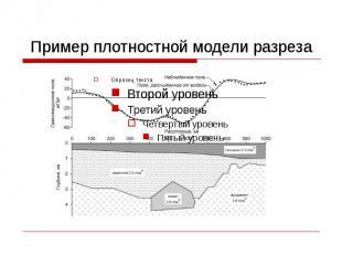 Пример плотностной модели разреза