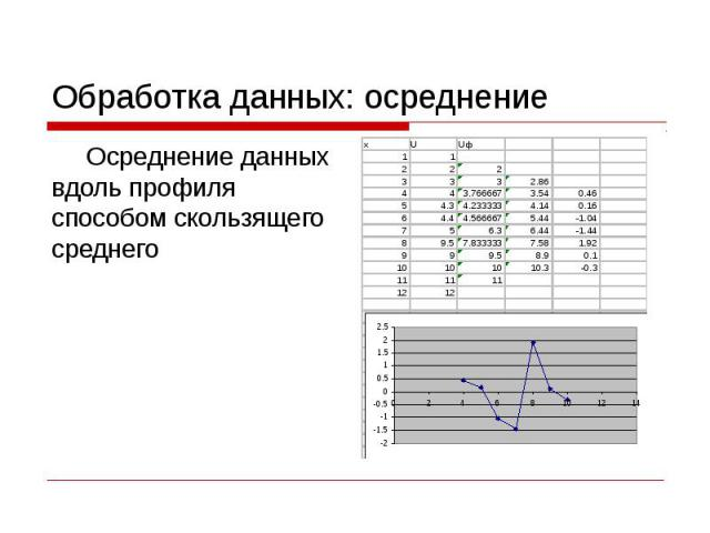 Обработка данных: осреднение Осреднение данных вдоль профиля способом скользящего среднего