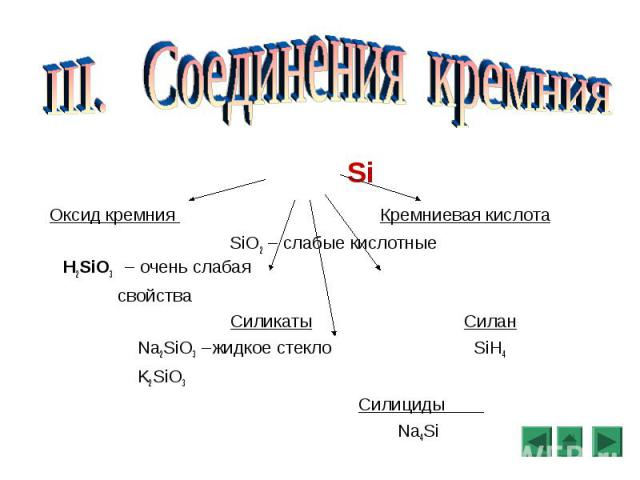 Si Оксид кремния Кремниевая кислота SiO2 – слабые кислотные H2SiO3 – очень слабая свойства Силикаты Силан Na2SiO3 –жидкое стекло SiH4 K2SiO3 Силициды Na4Si
