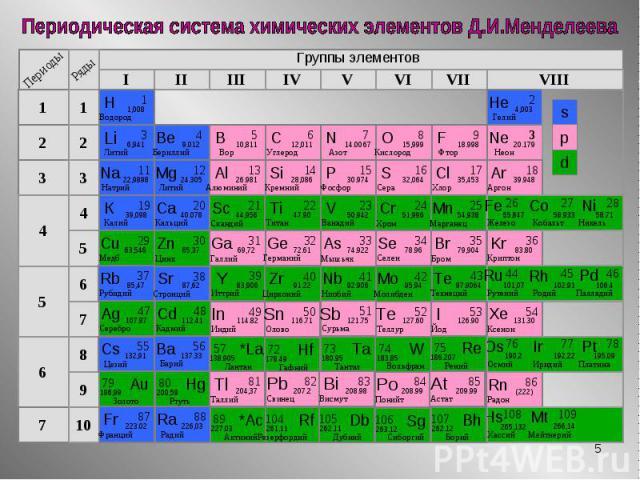 Группы элементов Группы элементов