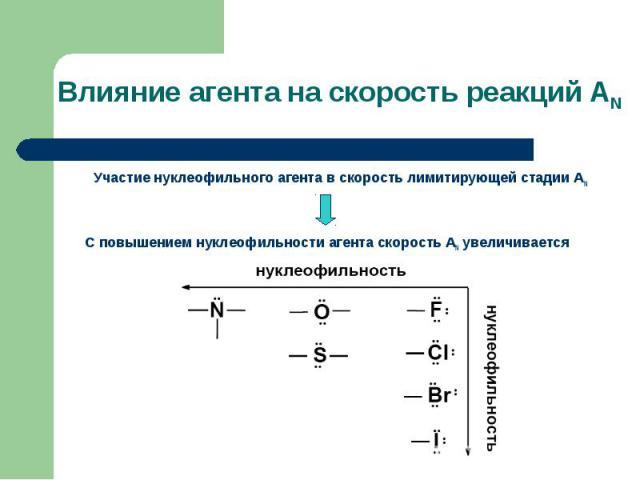 Участие нуклеофильного агента в скорость лимитирующей стадии АN Участие нуклеофильного агента в скорость лимитирующей стадии АN С повышением нуклеофильности агента скорость АN увеличивается