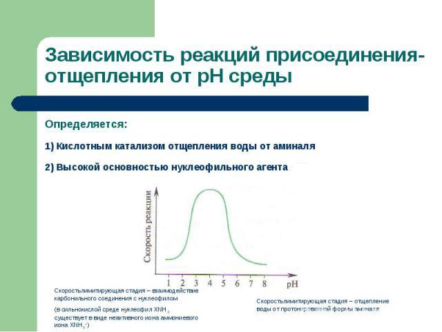 Определяется: Определяется: 1) Кислотным катализом отщепления воды от аминаля 2) Высокой основностью нуклеофильного агента