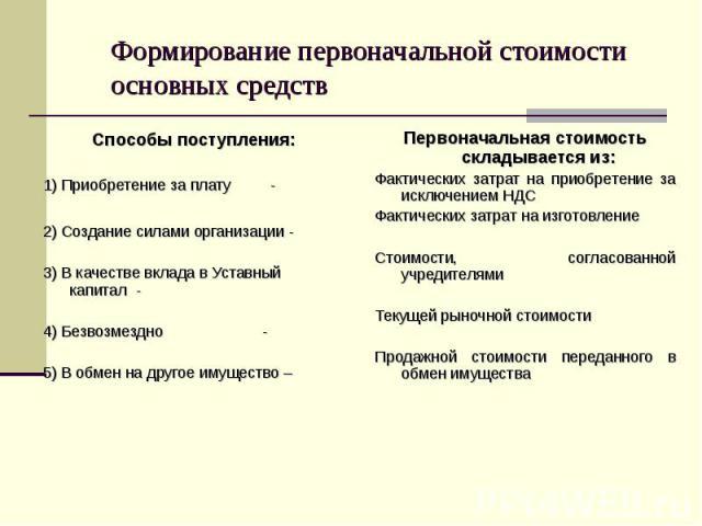 Способы поступления: Способы поступления: 1) Приобретение за плату - 2) Создание силами организации - 3) В качестве вклада в Уставный капитал - 4) Безвозмездно - 5) В обмен на другое имущество –
