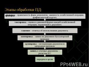 Этапы обработки ПД: