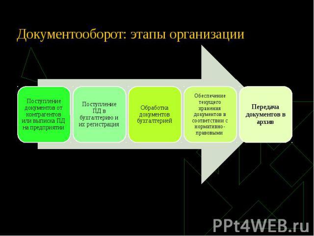 Документооборот: этапы организации