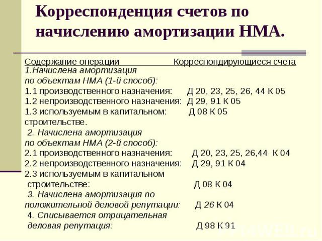 Корреспонденция счетов по начислению амортизации НМА. Содержание операции Корреспондирующиеся счета 1.Начислена амортизация по объектам НМА (1-й способ): 1.1 производственного назначения: Д 20, 23, 25, 26, 44 К 05 1.2 непроизводственного назначения:…