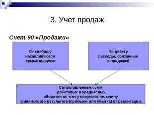 3. Учет продаж Счет 90 «Продажи»