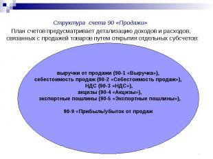 Структура счета 90 «Продажи» План счетов предусматривает детализацию доходов и р