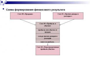 Схема формирования финансового результата