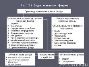 Рис.1.2.1 Виды основных фондов