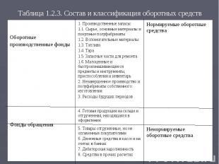 Таблица 1.2.3. Состав и классификация оборотных средств