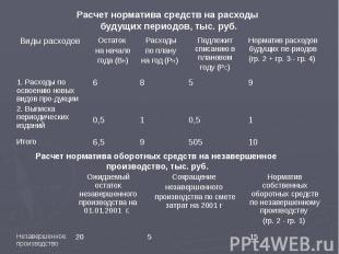 Расчет норматива средств на расходы будущих периодов, тыс. руб.