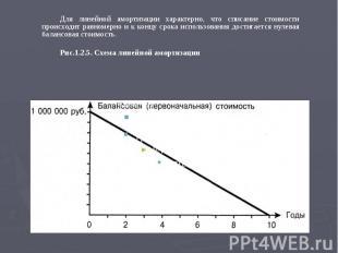 Для линейной амортизации характерно, что списание стоимости происходит равномерн