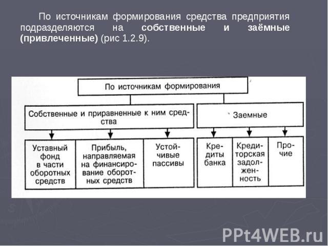 По источникам формирования средства предприятия подразделяются на собственные и заёмные (привлеченные) (рис 1.2.9). По источникам формирования средства предприятия подразделяются на собственные и заёмные (привлеченные) (рис 1.2.9).