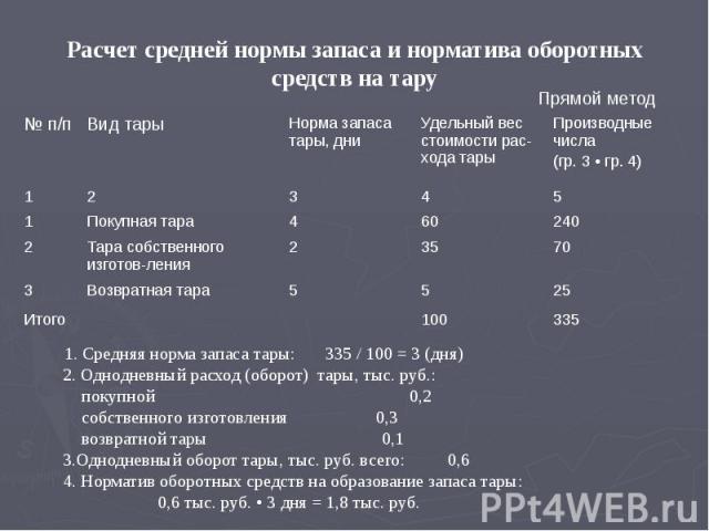 Расчет средней нормы запаса и норматива оборотных средств на тару