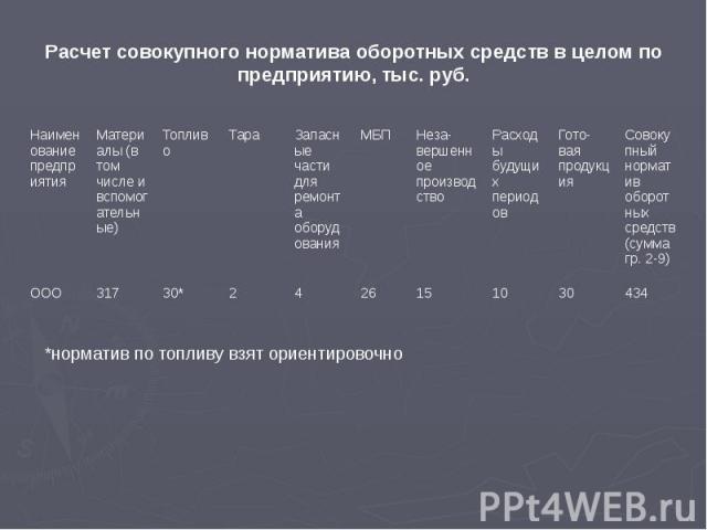 Расчет совокупного норматива оборотных средств в целом по предприятию, тыс. руб.