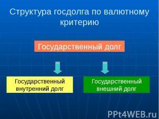 Структура госдолга по валютному критерию