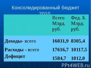 Консолидированный бюджет 2010