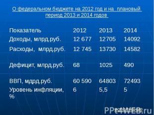 О федеральном бюджете на 2012 год и на плановый период 2013 и 2014 годов