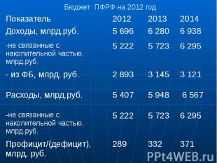 Бюджет ПФРФ на 2012 год