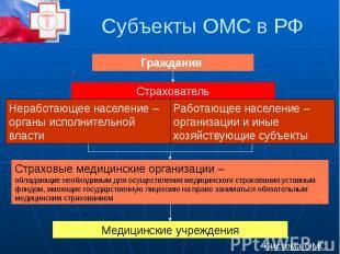 Субъекты ОМС в РФ