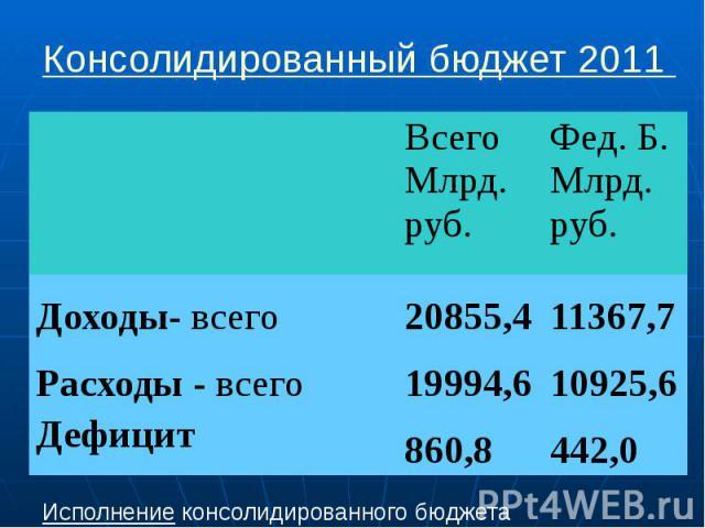 Консолидированный бюджет 2011