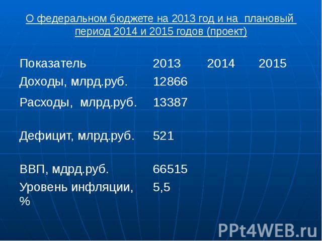 О федеральном бюджете на 2013 год и на плановый период 2014 и 2015 годов (проект)
