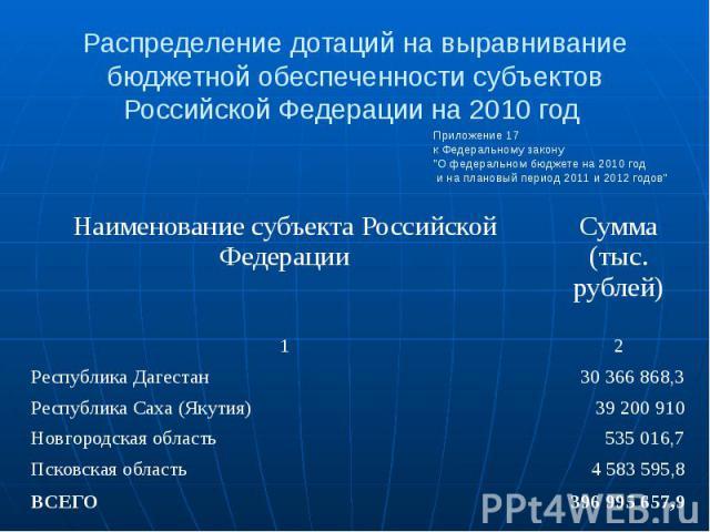 Распределение дотаций на выравнивание бюджетной обеспеченности субъектов Российской Федерации на 2010 год